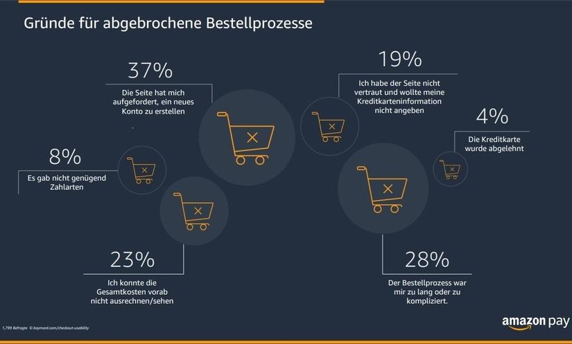 Eine Übersicht von Amazon Pay, wo Kunden beim Bezahlen aussteigen