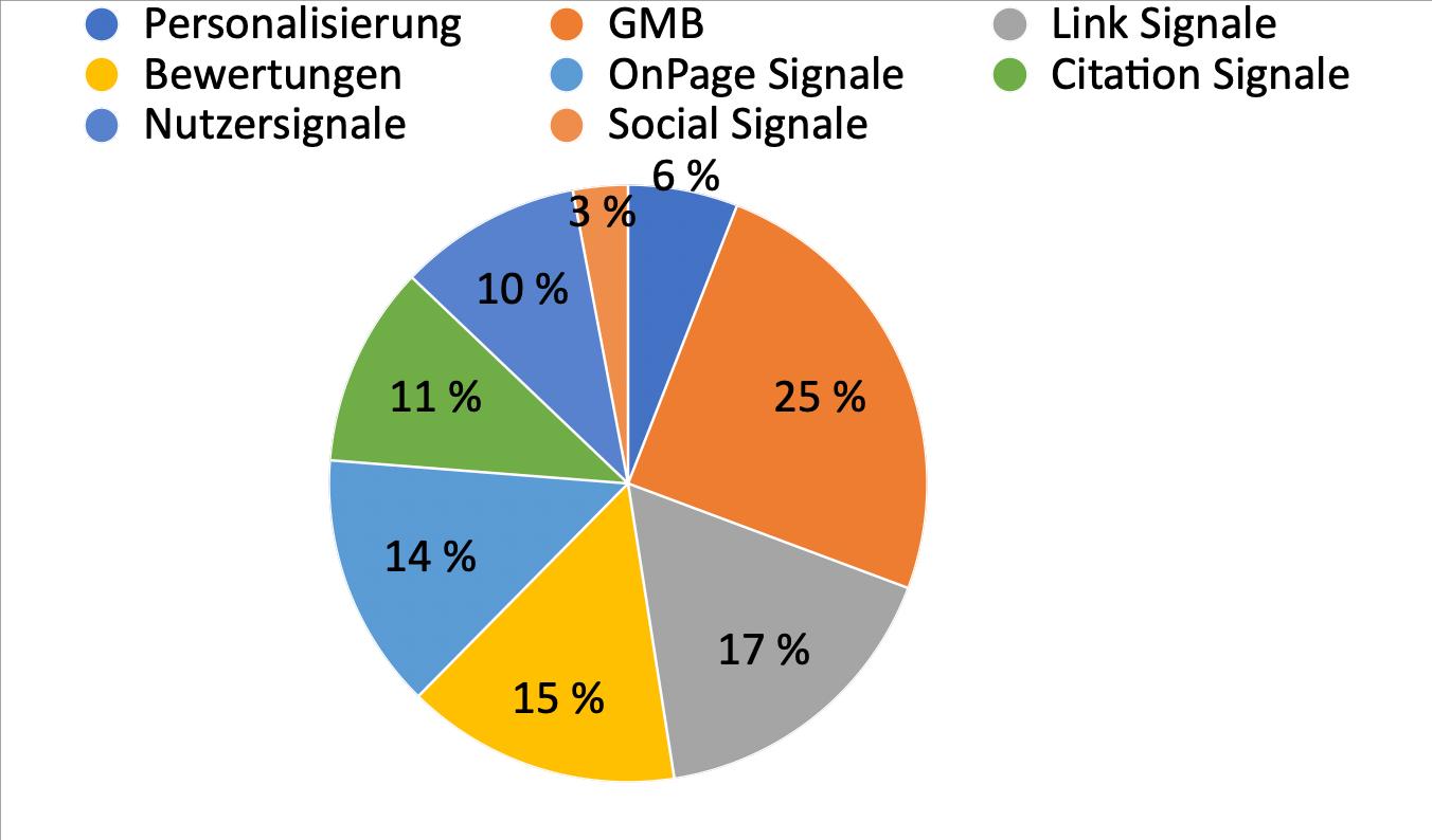 Rankingfaktoren Local Pack & Google Maps
