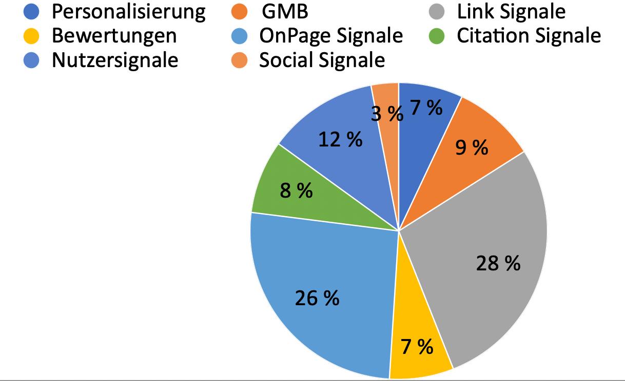 Rankingfaktoren lokalisierte, organische Suche